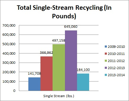 Total Single-Stream Recycling