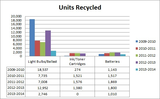 Units Recycled
