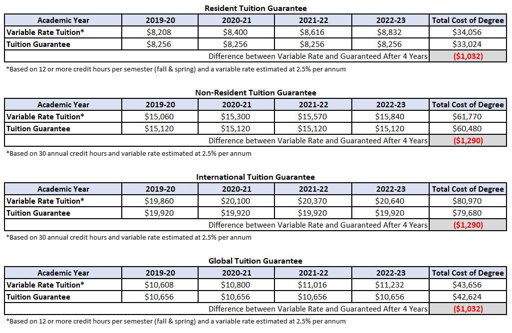 Proposed Tuition Rates