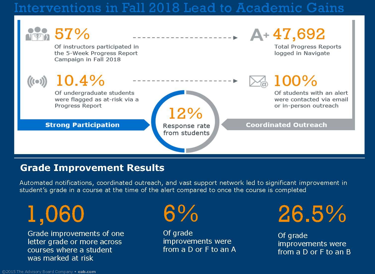 progress report info
