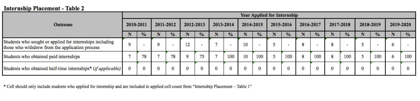 Internship Table 2