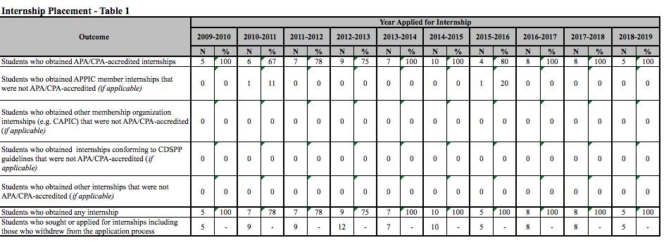 Internship Table 1