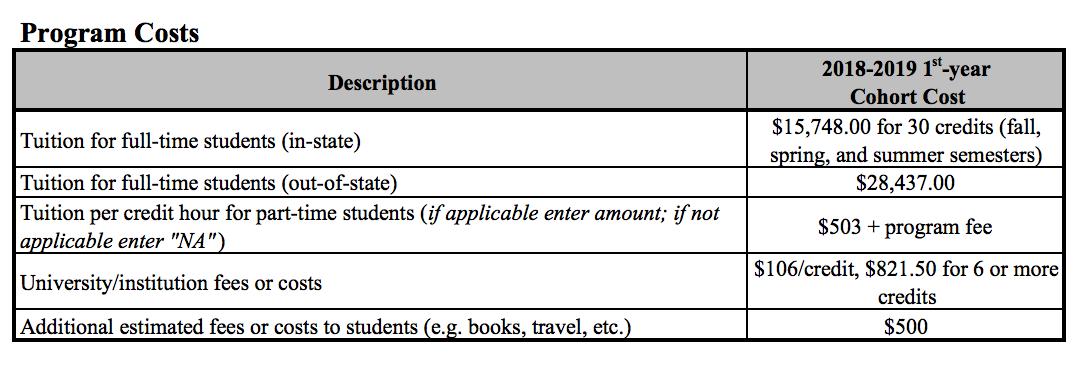 List of Program Costs