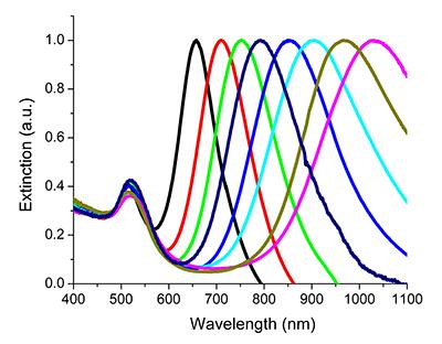nano spectra