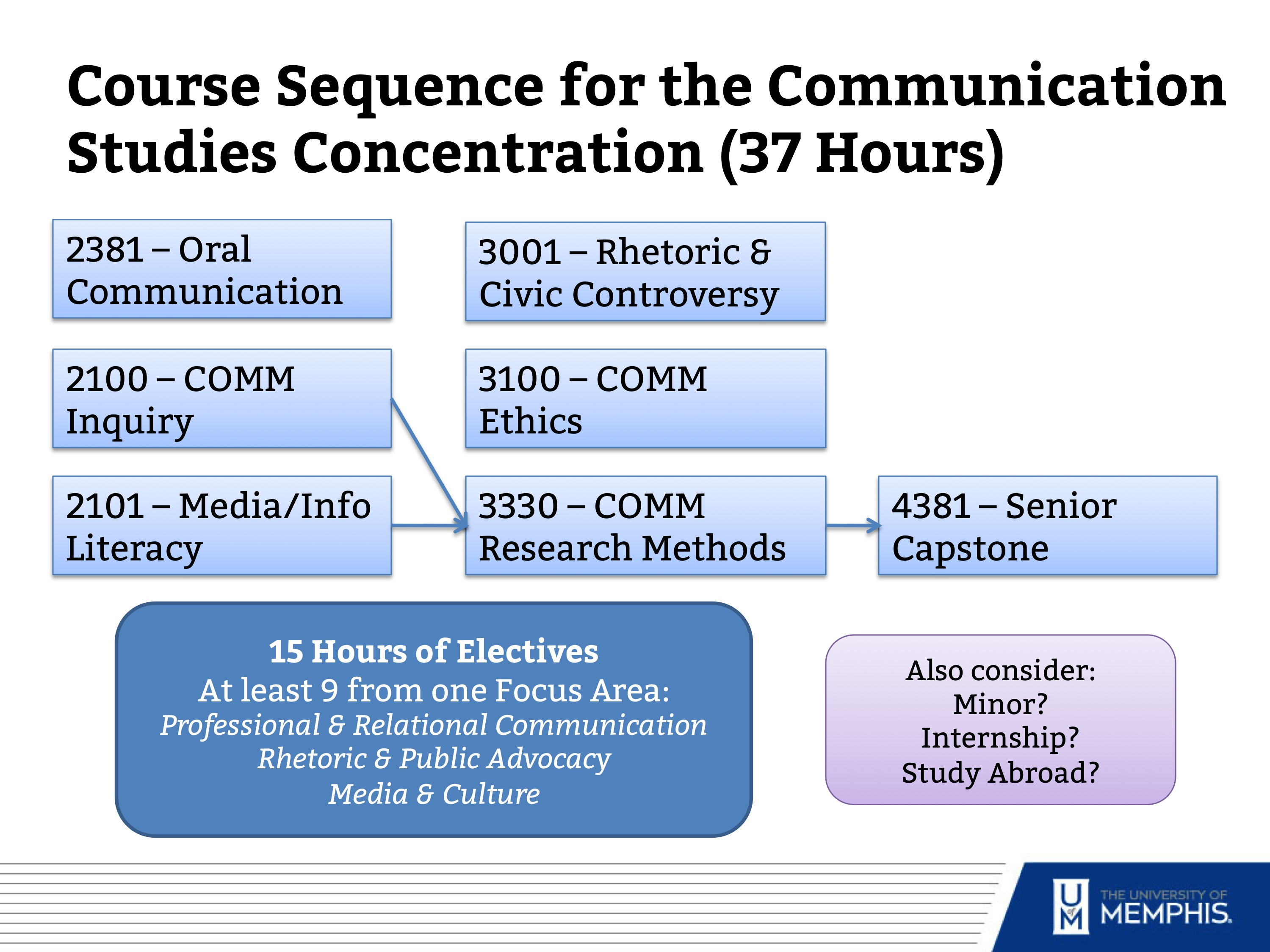 CMST Course Sequence