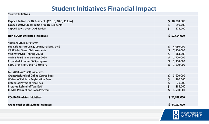 Student Initiatives Financial Impact  Student Initiatives: -Capped Tuition for TN Residents (12 UG, 10 G, 11 Law)...$18,800,000 -Capped UofM Global Tuition for TN Residents... $290,000 -Capped Law School OOS Tuition... $574,000  Non-COVID-19 Related Initiatives: $19,664,000  Summer 2020 Initiatives: -Fee Refunds (Housing, Dining, Parking, etc.)... $4,080,000 -CARES Act Grant Disbursements...$7,800,000 -Student Payroll (Spring 2020)... $464,000 -Online Fee Grants Summer 2020... $1,700,000 -Expanded Summer 3+3 Program... $1,300,000 -$500 Grants for Juniors & Seniors... $1,100,000  Fall 2020 (AY20-21) Initiatives: -Grants/Refunds of Online Course Fees... $3,600,000 -Waiver of Fall Late Registration Fees... $100,000 -Refund of Payment Plan Fees... $70,000 -Prorated Refund of TigerEat$...$884,000 -COVID-19 Grant and Loan Program... $3,500,000  COVID-19 Related Initiatives: $24,598,000 Grand Total of All Student Initiatives: $44,262,000