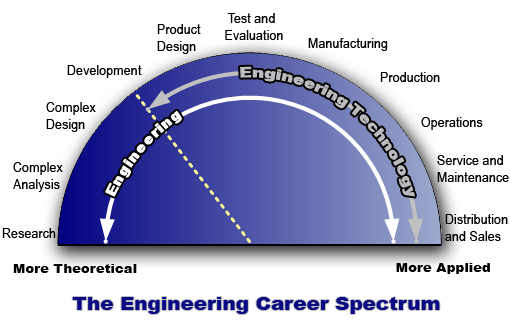 Engineering spectrum