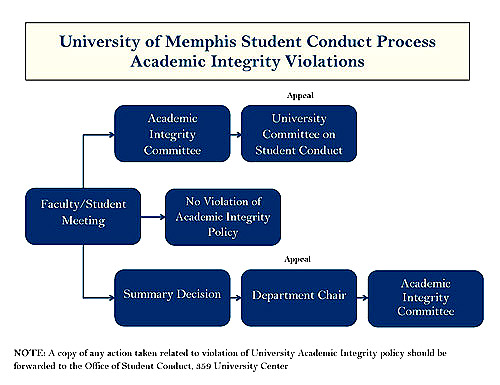 UoM Conduct Process