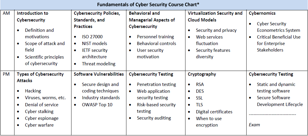 Fundamentals of Cyber Security Course Chart