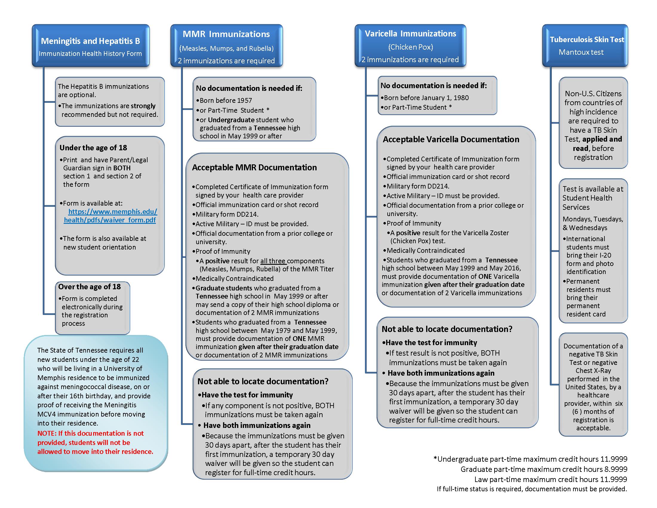 Health Prerequisite Summary
