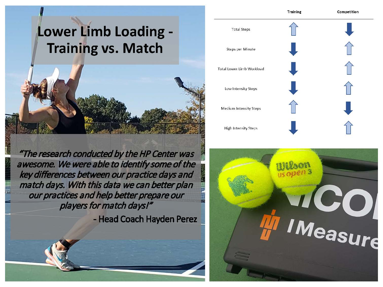 "Lower Limb Loading: Training vs. Match; Photo of women's tennis player and tennis balls on top of IMeasureU case. Head tennis coach, Hayden Perez, says ""The research coneducted by the HP Center was awesome. We were able to identify some of the key differences between our practice days and match days. With this data, we can better plan our practices and help better prepare our players for match days!"""