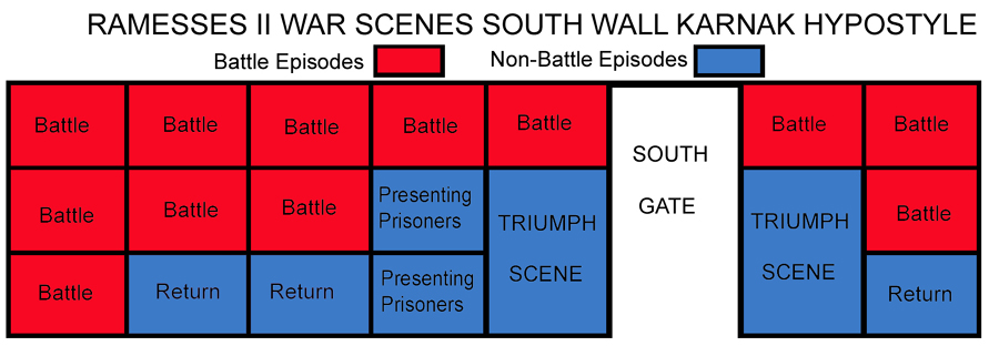 plan of the war scenes of Ramesses II on the south wall