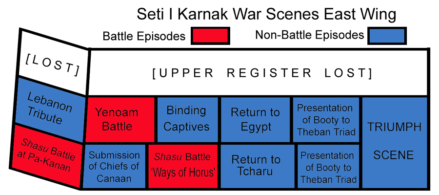 diagram of the east wing of Sety I's war scenes