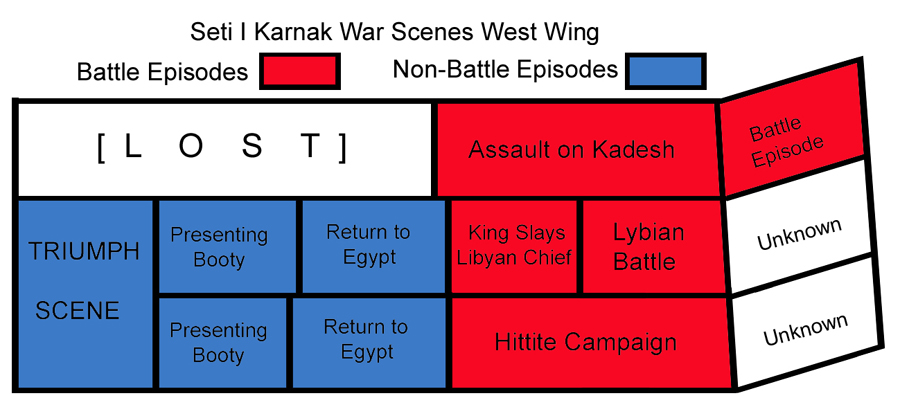 diagram of the west wing of Sety I's war scenes