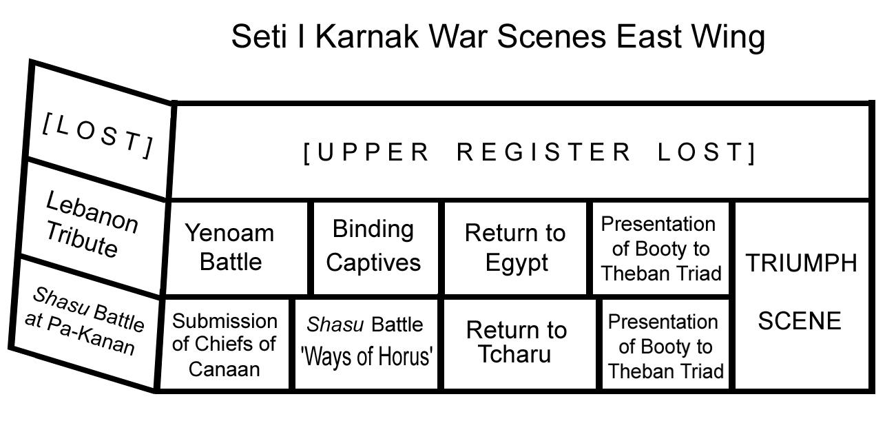 Plan of the east wing of Sety I's war scenes at Karnak