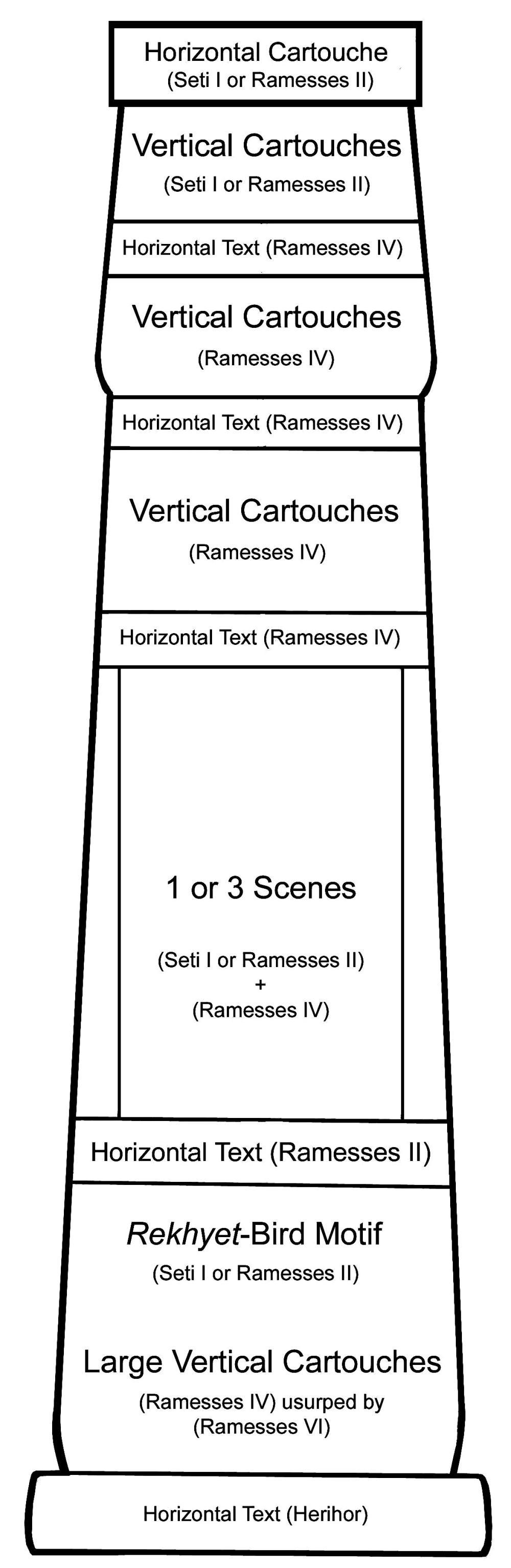 column diagram