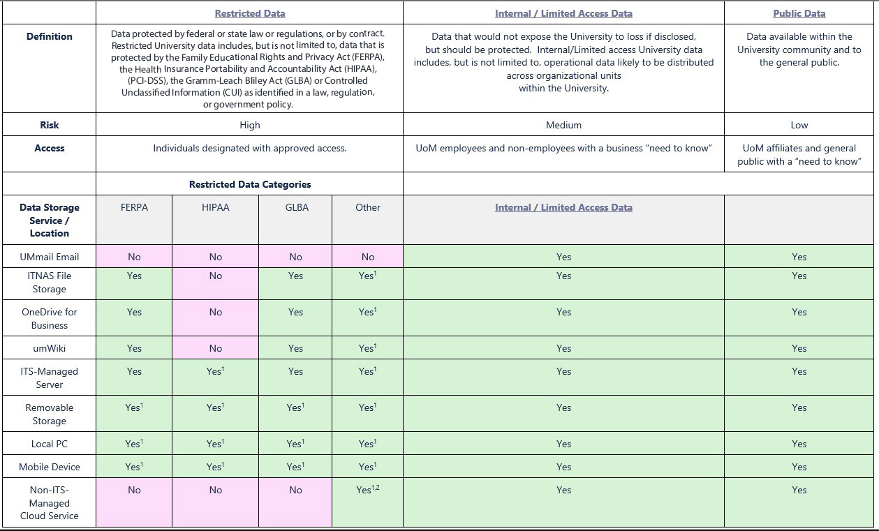 restricted data table