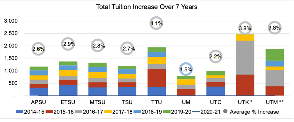 chart showing tuition increase for state of Tennessee colleges