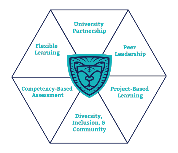 Flexible Learning, University Partnership, Peer Leadership, Competency-Based Assessment, Diversity, Inclusion & Community, Project-Based Learning