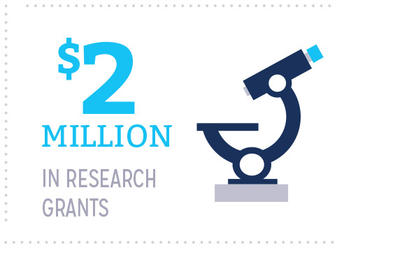 $2 million in research grants