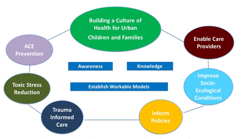 Building a Culture of Health for Urban Children and Families