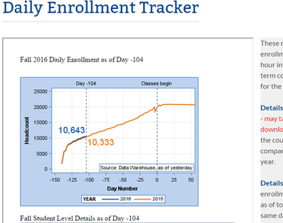 Daily Enrollment Tracker Thumbnail