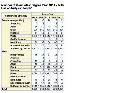 Graduation Trend Thumbnail