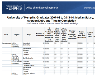 Post Grad Earnings Thumbnail