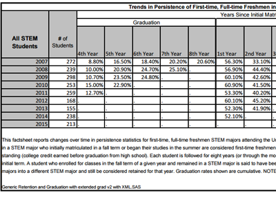 STEM Retention Graduation Rates Thumbnail
