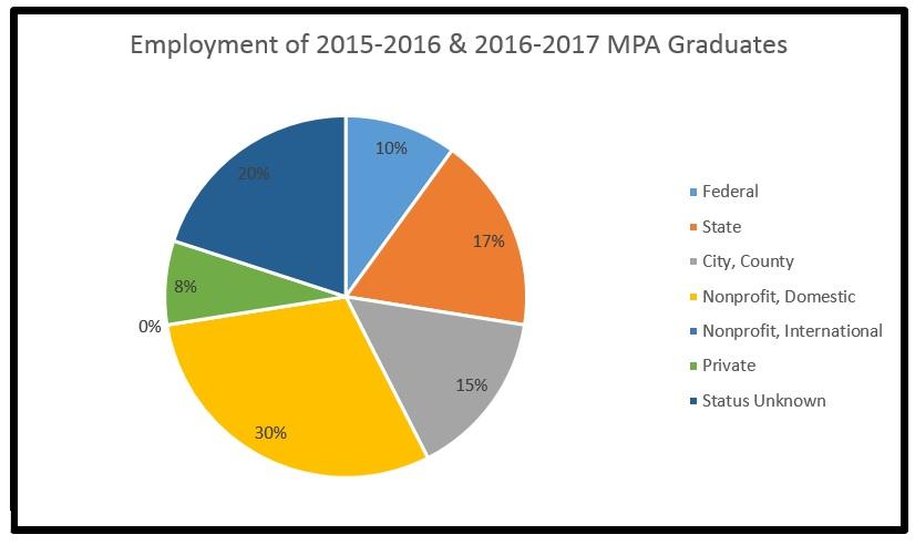 Employment Pie Chart for MPA Graduates