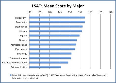 LSAT: Mean Score by Major