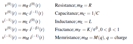 Circuit Impedance Models