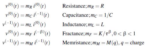 Circuit Impedance Models