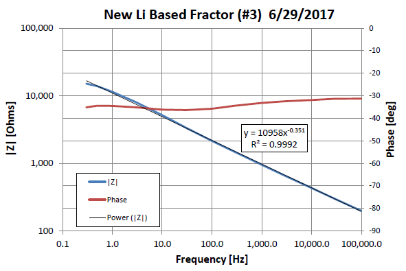 New Lithium Based Fractor