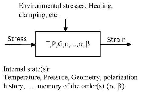 Stress-Strain relation
