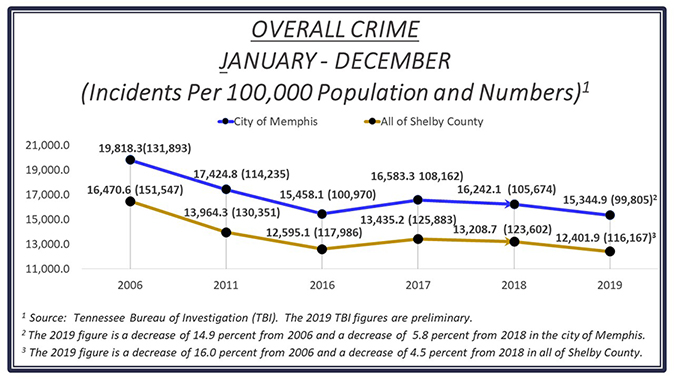 Overall Crime Jan - Dec