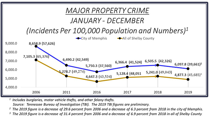 Major Property Crime Jan - Dec