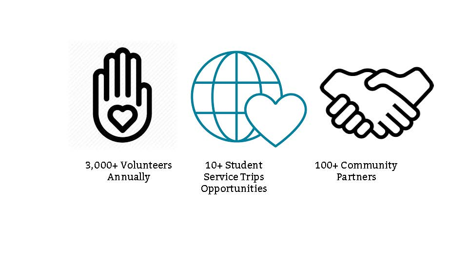 Center for Service Learning and Volunteerism Statistics
