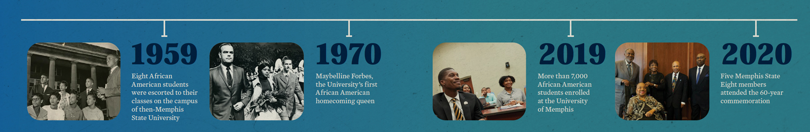 1959-Eight African American students were escorted to their classes on the campus of then-Memphis State University.1970-Maybelline Forbes, the University's first African American homecoming queen.2019-More than 7,000 African American students enrolled at the University of Memphis.2020-Five Memphis State Eight members attended the 60-year commemoration