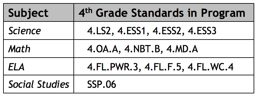 Tennessee standards for 4th Grade covered in WOW Program